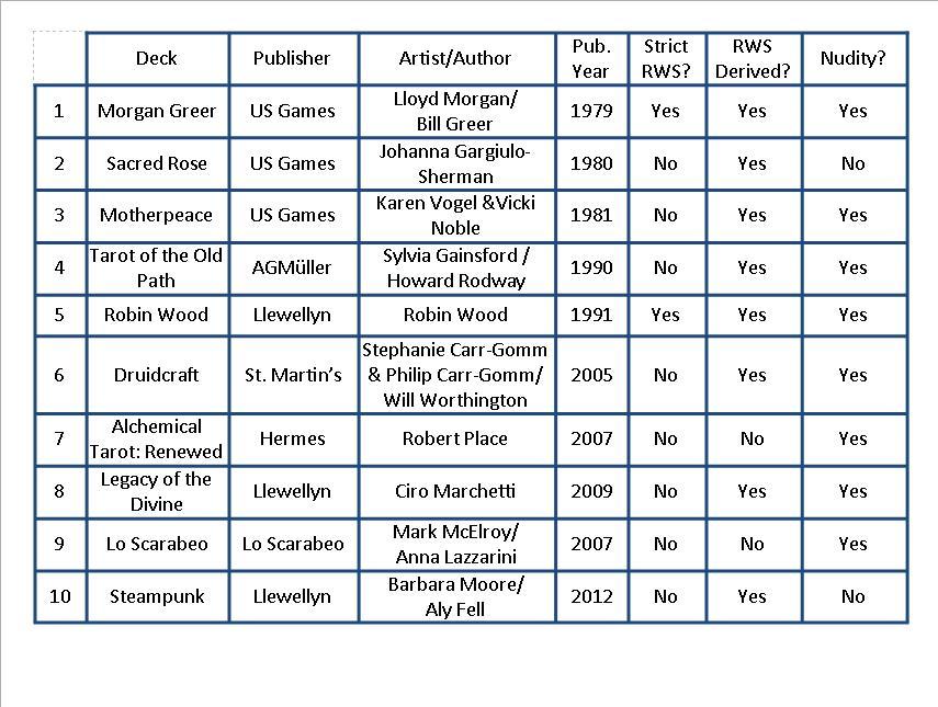 2013 List of Beginner Tarot Decks
