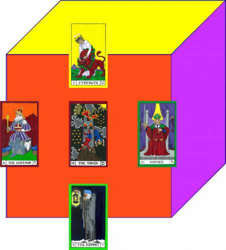The North Face of the Cube of Space. Justice (North West), Hermit (North Below), Emperor (North East), Strength (North Abovce), and Tower (North).