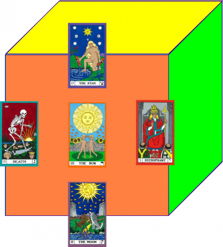 The South face of the Cube of Space. The Sun (South), The Moon  (South Below), Death (South West), The Star (South Above), and The Hierophant (South East).