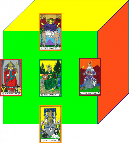 The East face of the Cube of Space. The Hierophant (South East), The Chariot (East Below), The Emperor (North East), The Lovers (East Above), and the Empress (East).
