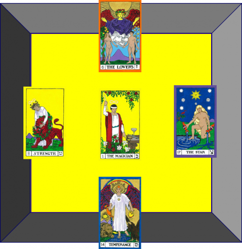 The Above face of the Cube of Space. The Lovers (East Above), The Star (South Above), Temperance (West Above), Strength (North Above), and The Magician (Above).