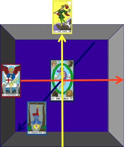 David Allen Hulse describes the 7th initiation of the Cube as the Joining of the Higher and Lower selves via rising up the path of the Fool to the Center.