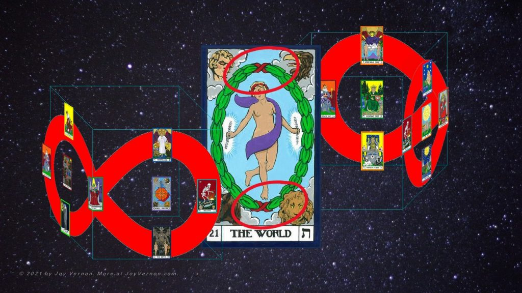 Elegantly, the two infinity paths, both the West to North infinity path and its corollary in the South and East, embrace the World card in a beautiful mirror of the red figure eight ribbons at the top and bottom of her encircling wreath.