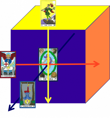 The center and three directional axes of the Cube of Space. World (Center), Fool (Above to Below), Hanged Man (East to West), and Judgment (North to South).